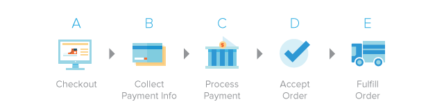 Checkout Flow: Check => Collect Payment Info => Process Payment => Accept Order => Fulfill Order