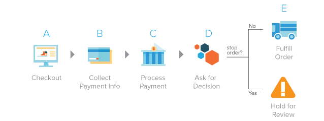 Decision Flow: After processing payment, make a decision.